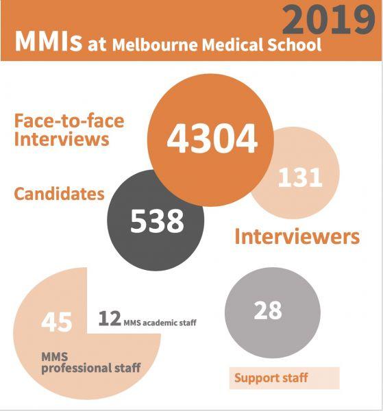 MMI 2019 statistics