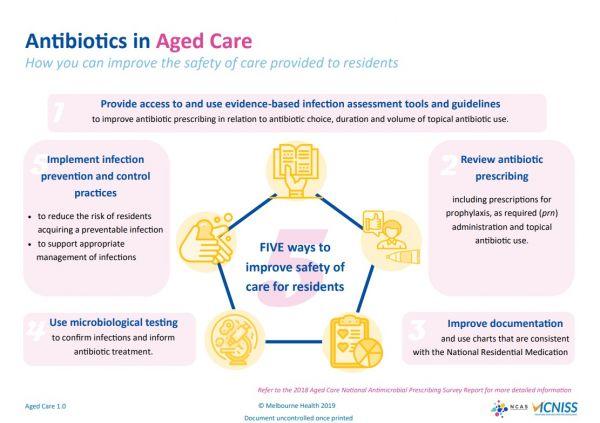 Antibiotics in aged care