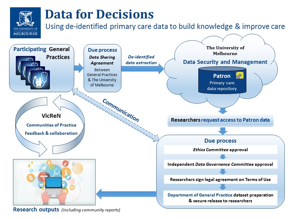 Visual representation of the processes associated with the Data for Decisions Research Initiative
