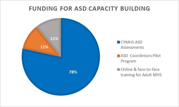 Autism spectrum disorder funding
